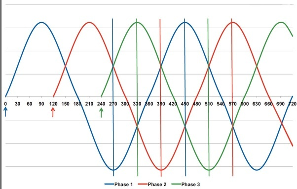 What does 3 phase or single phase electric power really mean? - Quora