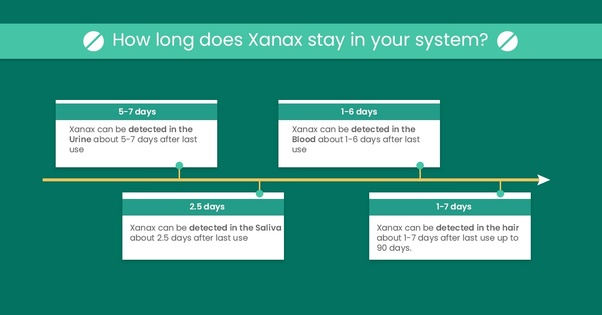 How long does a Xanax (Alprazolam) stay in your body? - Quora