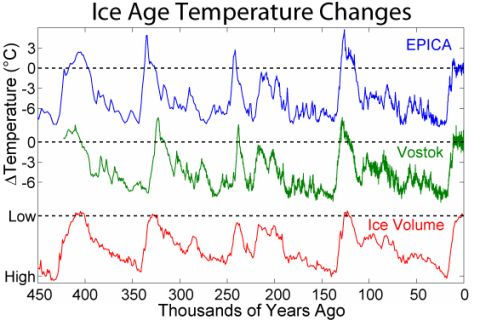 People Are Increasingly Skeptic of Global Warming |Global Warming Happening Right Now