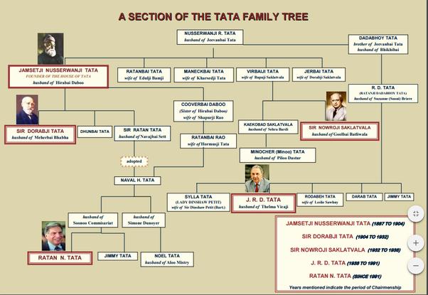 ratan tata relationship with jrd