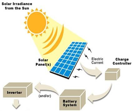 How Is Solar Energy Converted Into Light Energy Quora