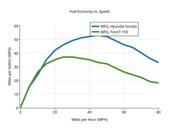 Miles per gallon gas vs diesel
