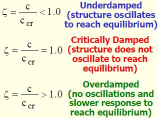 What is damping ratio? - Quora