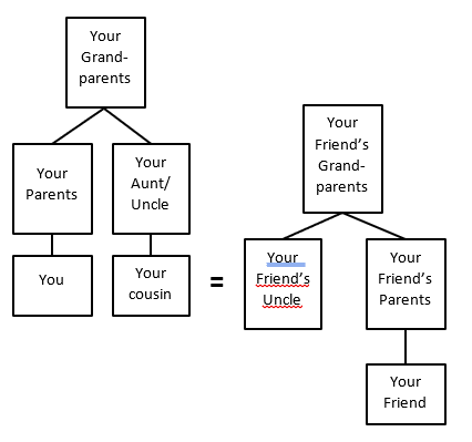 If my cousin is married to my friend's uncle, what is my