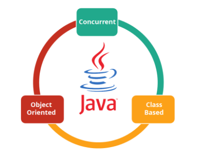 Where can i learn java programming for free