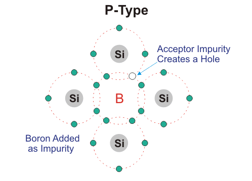 in a semiconductor crystal holes can also move like electrons but the mechanism of movement is different when one hole that is one incomplete covalent bond