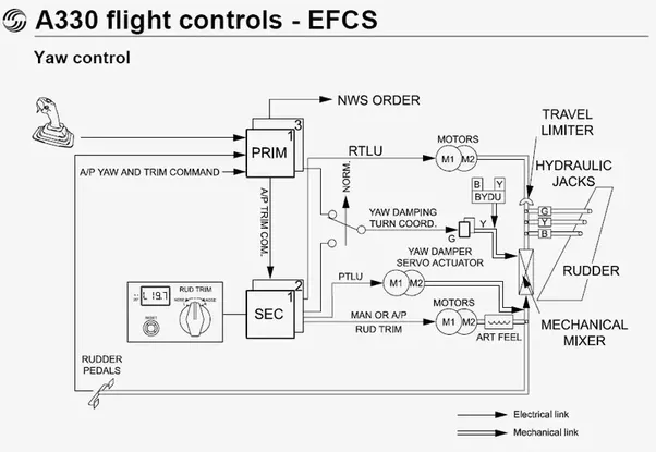 what would happen if an airbus a320 lost all power in flight would rh quora com Airbus A320 Specs A320 Drawing