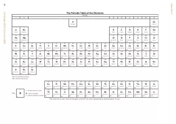 How To Find The Valency Of Elements Quora