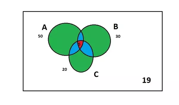 What is the best way to solve a venn diagram problem involving 3 answer wiki ccuart Images