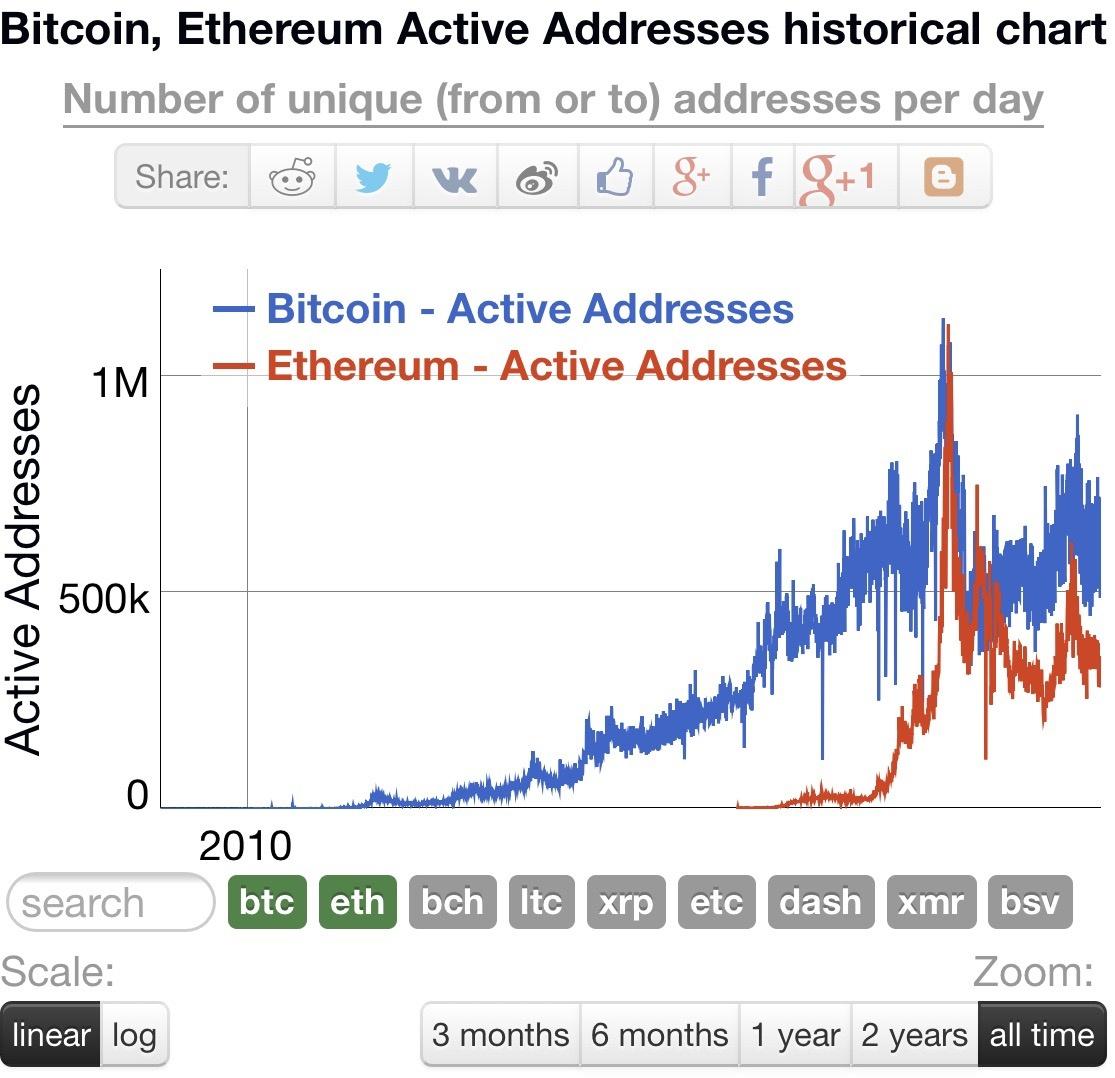 transazioni al giorno bitcoin