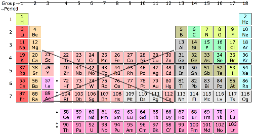 Whats The Amount Of Valence Electrons In Copper Quora