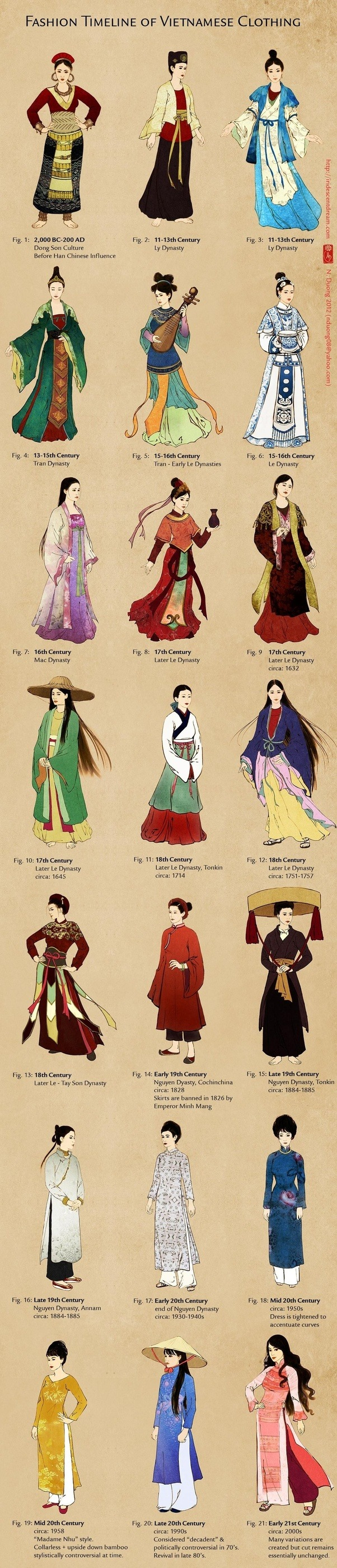 Ancient China Women Qing Fashion Timeline