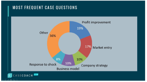 What are the most common case interview questions or question types