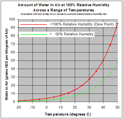 relationship between temperature and vitamin concentration