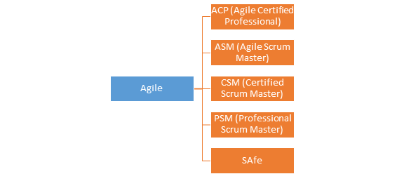 Which is the best Agile certification institute in Bangalore? - Quora