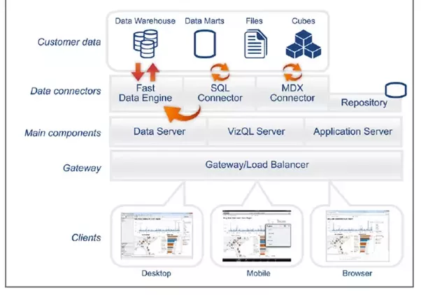 What is Tableau server architecture Quora