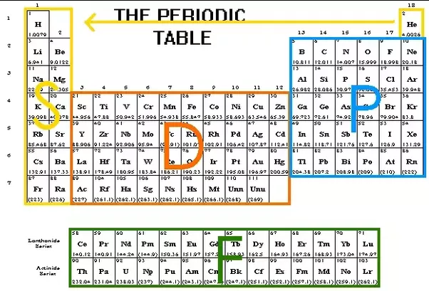 ive particularly chosen this type of periodic table to illustrate elements with valence electrons dominated by the different orbital types based on their