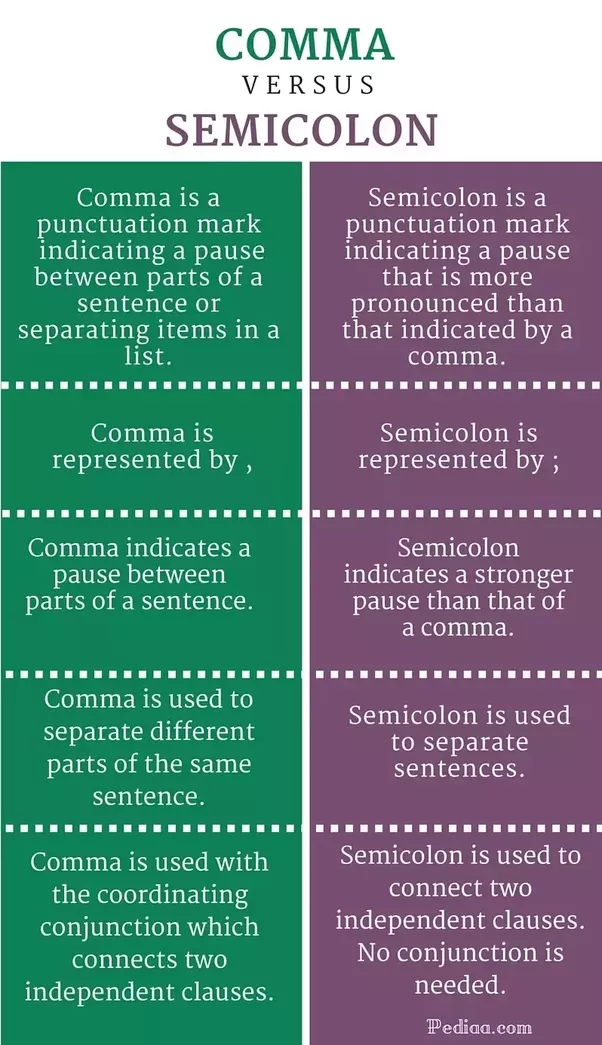 What Is The Difference Between The Usage Of Semicolon And Colon Quora