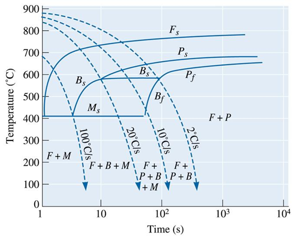 What is the difference between cct and ttt curve by an easy example the cooling media as well as the material of components fully bainitic structure cannot be obtained using continuous cooling below is a cct diagram ccuart
