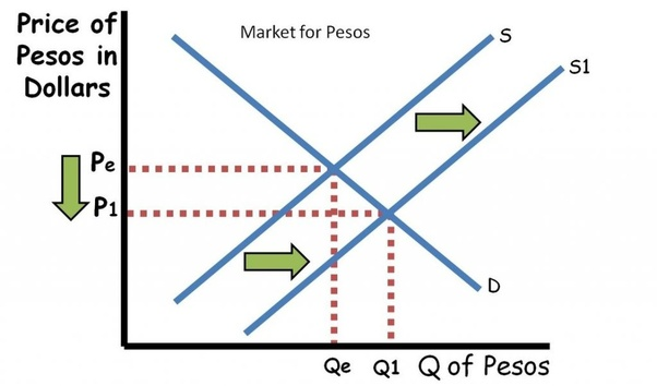 What does sell mean in forex