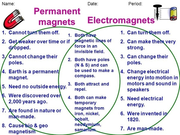 Bar magnet and electromagnet venn diagram basic guide wiring diagram what happens when a permanent magnet is brought near to the rh quora com diagram magnetic filed magnetic flow diagram ccuart Choice Image
