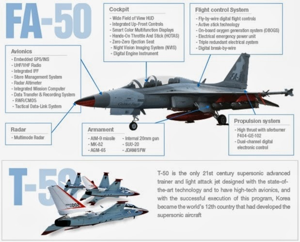 Between the JF-17 vs FA-50, which one can offer more