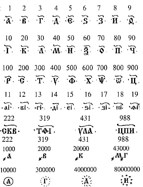 Why Dont The Cyrillic Alphabets Have Its Own Symbols For Numbers