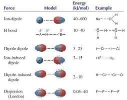 如何计算分子间相互作用能?