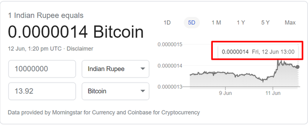 Current value of bitcoins in india 2nd half betting nba playoffs