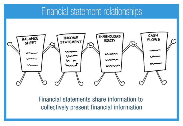 balance sheets and income statements There are three main financial statements: (1) balance sheets, (2) income  statements, and (3) cash flow statements balance sheets show what your  practice.