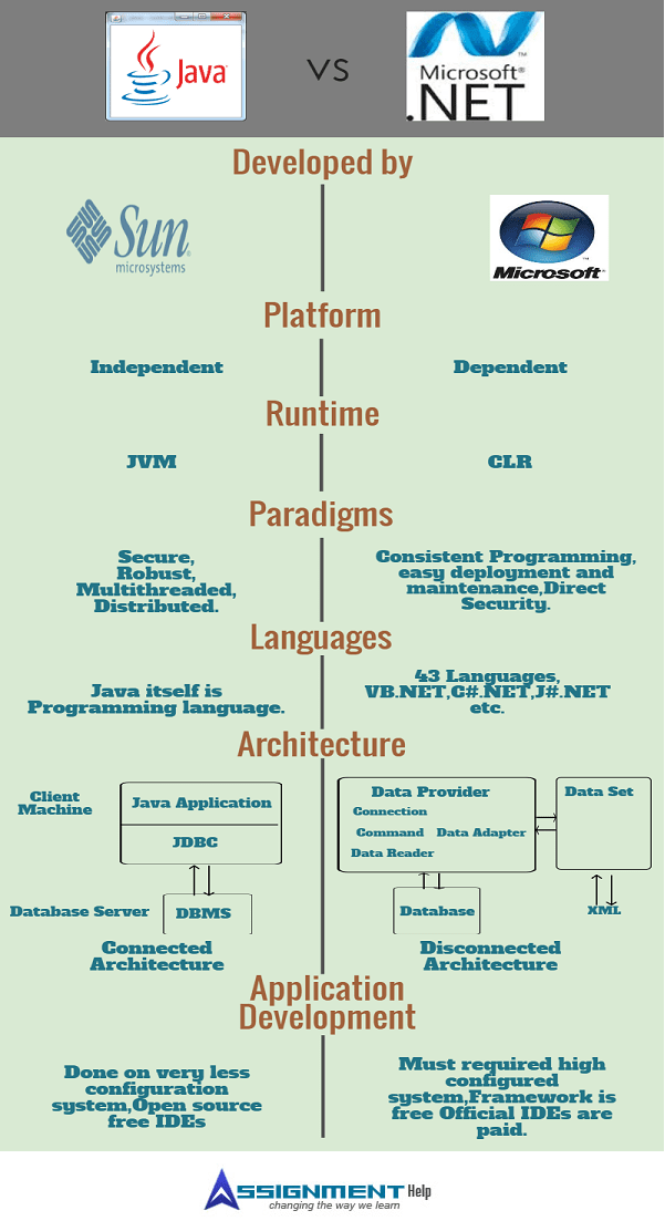 difference between application and programming language