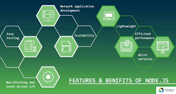Which web hosting companies are supporting node js? - Quora