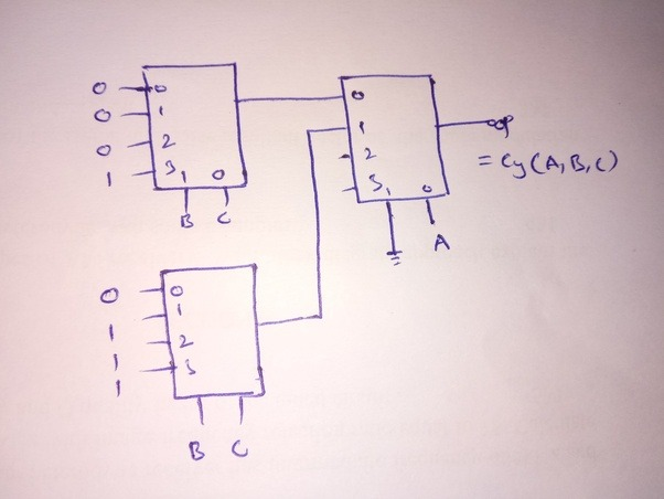 Implementation Of Line Drawing Algorithm In C : How can we implement full adder using 4:1 multiplexer? quora