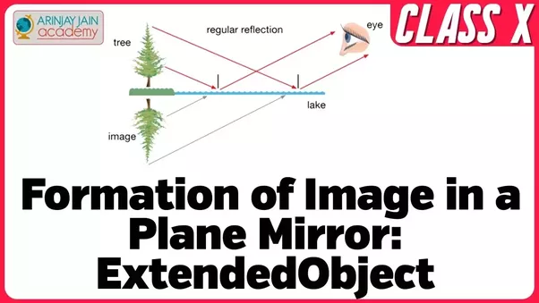 How Can We Show Lateral Inversion By A Plane Mirror By A Ray Diagram