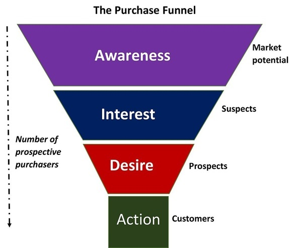 an analysis of the difference between sales and marketing A market analysis studies the attractiveness and the dynamics of a special market within a special industry it is part of the industry analysis and thus in turn of the global environmental analysisthrough all of these analyses, the strengths, weaknesses, opportunities and threats (swot) of a company can be identified.