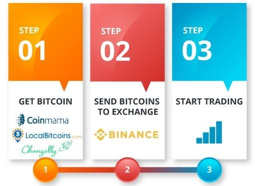 Où puis-je acheter et échanger une crypto-monnaie?