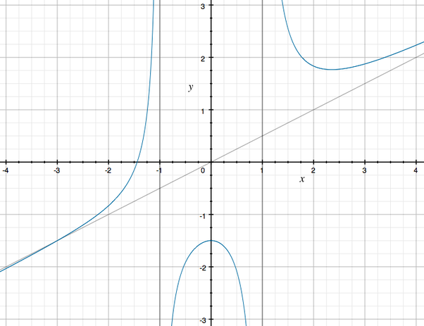 Are asymptotes only x=0 or y=0? What are they and how do you find ...