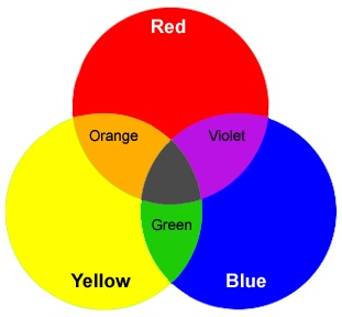 What Color Do You Get When Mix Blue And Yellow Quora