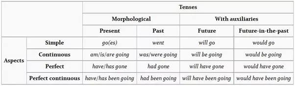 How many tenses are there in english quora each of these can combine with the tenses to produce a large set of different constructions mostly involving one or more auxiliary verbs together with a ccuart Image collections