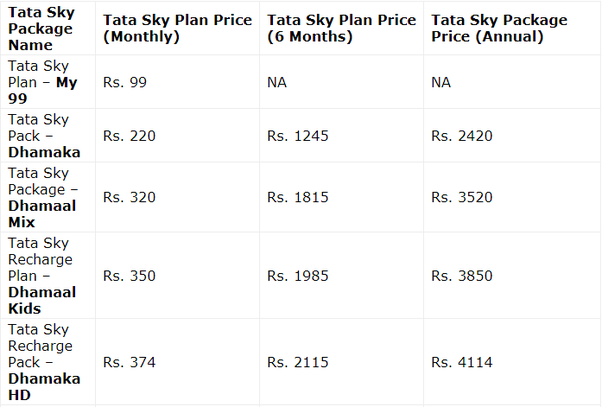 What is the cheapest and best Tata Sky package? - Quora