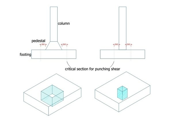 What Is The Purpose Of Pedestals In Column Isolated