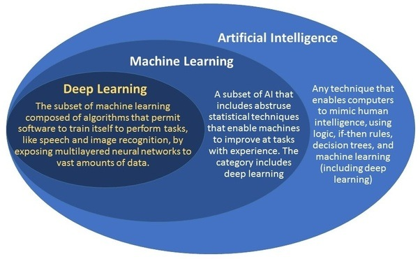 What are differences between artificial Intelligence