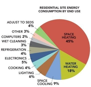 Elegant According To The Building Energy Data Book, Which Is The Department Of  Energyu0027s Data On Energy Usage In The U.S., Lighting Accounts For 6% Of  Residential ...
