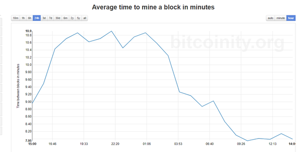 How long does it take to mine just 1 bitcoin? - Quora
