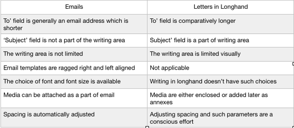 there is another stark difference between the two an email has a longitudinal persona in terms of scrolling from top to bottom letters in longhand have a