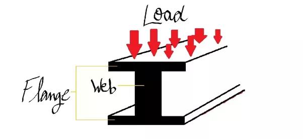 A S Design why is an i section commonly used in beam design quora