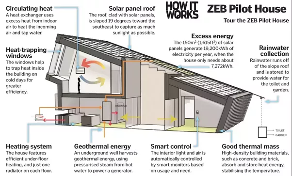 What Are Some Great Examples Of Energy Efficient Architecture Quora