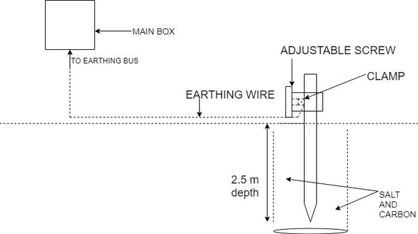 What Is The Earthing System For House Wiring Quora