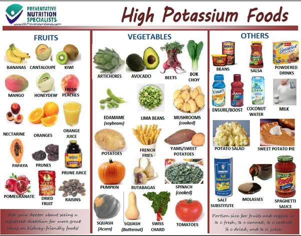 What type of diet is recommended for a patient with low potassium much salbutamol inhalations as properly treated asthmatic would if on diuretics your doc could adjust the meds or have more high potassium foods like forumfinder Image collections