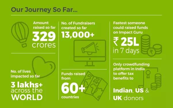 crowdfunding-india-impact guru